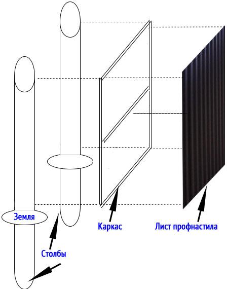 Схема изготовления калитки из профнастила