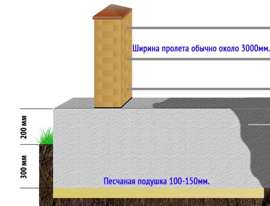 Эскиз ленточного фундамента