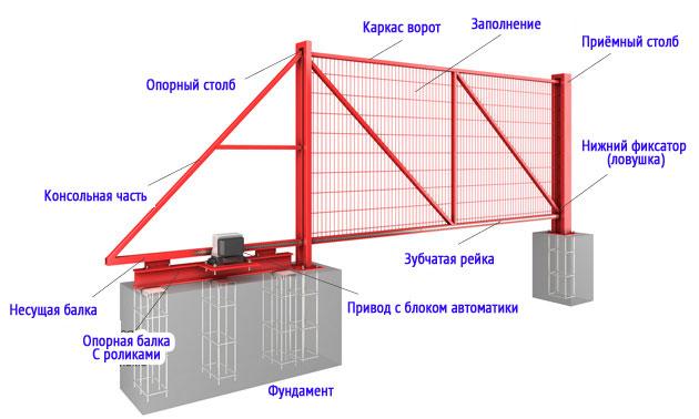 Схема откатных ворот с автоматикой