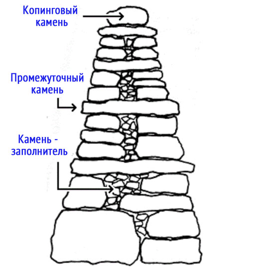 Схема сухой кладки забора из камней