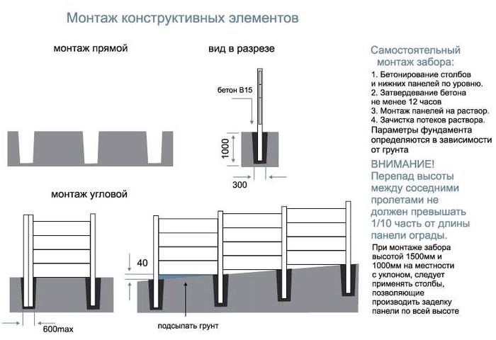 Схема и краткие советы установки классического варианта бетонного забора