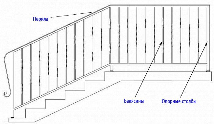 Схема перил для лестницы