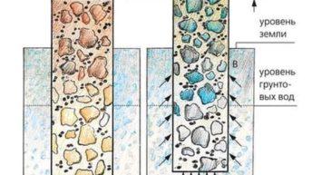 Способы установки столбов для забора на пучинистых грунтах