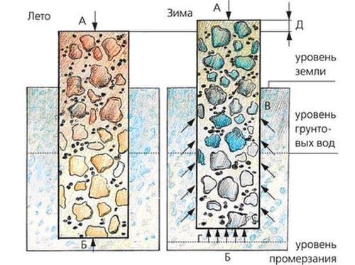 Сравнение действий грунта в зимнее и летнее время