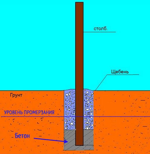 Нижнее бетонирование столбов