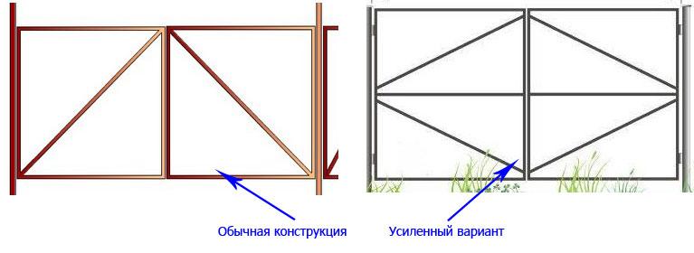 Схема каркаса распашных дачных ворот