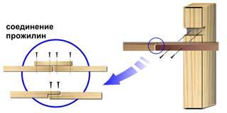 Крепление деревянных прожилин к деревянным столбам