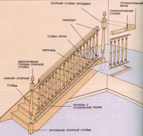 Схема деревянных перил
