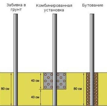 Три основных способа установки столбов