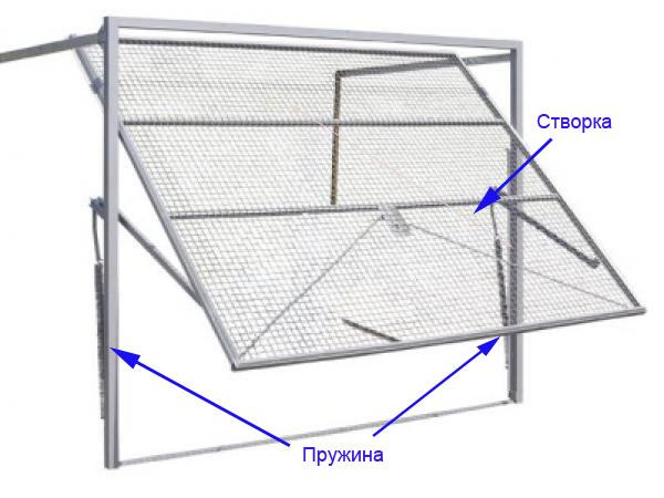 Схема подъемно-поворотных ворот без автоматики