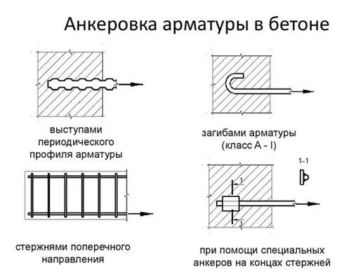 Четыре основных способа анкеровки арматуры