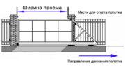 Актуальные размеры откатных ворот