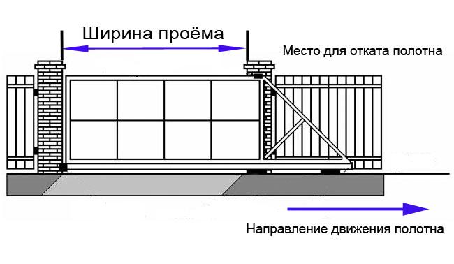 Условная схема откатных ворот с принципом работы